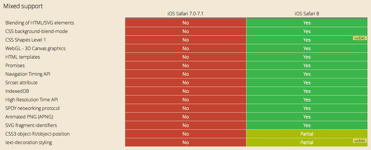 iOS7 VS iOS8 poor HTML5 performances...